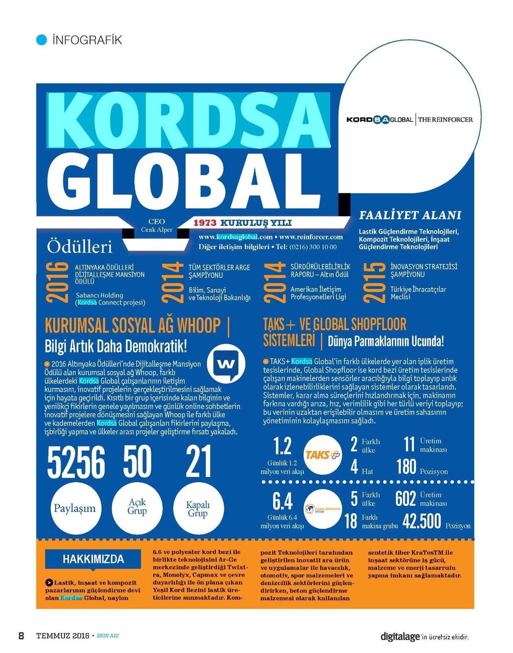 Kordsa Global Digital Age Infographic