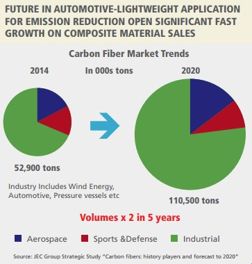 Carbon Fiber Growth In The Automotive Market